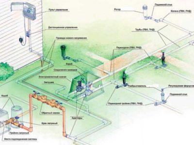 Системы-автоматического-полива-3